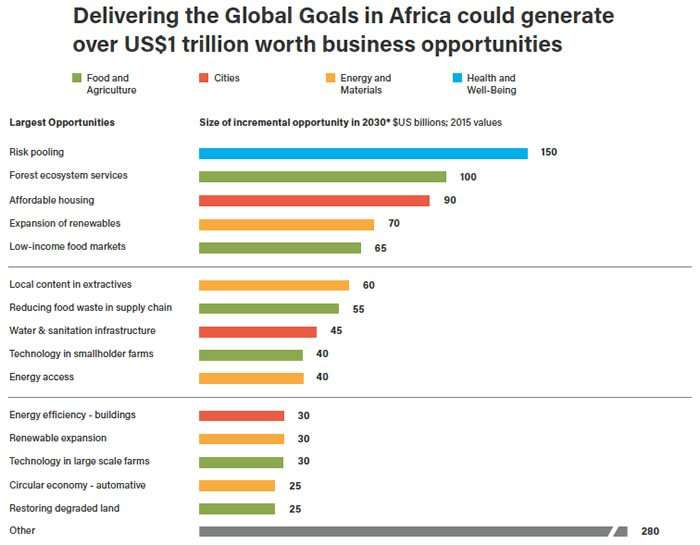 Sustainable Business Opportunities in Africa